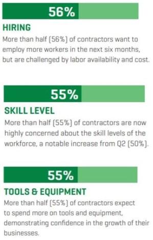 Q3 USG Construction Hire Skill Tools & Equipment Index